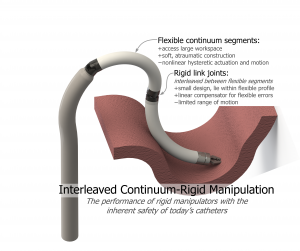 Interleaved Continuum-Rigid Manipulation uses discrete rigid joints to compensate nonlinear behaviors in continuum segments.